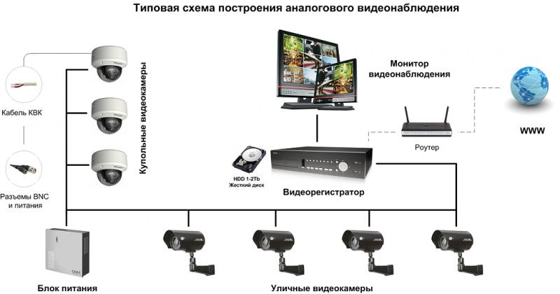 Система видеонаблюдение для дома своими руками6